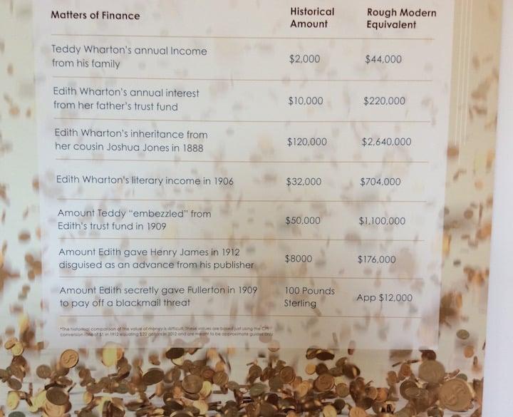 Edith Wharton's finances