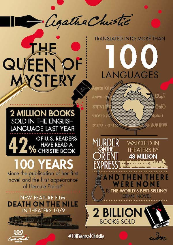 Agatha Christie 100 years Infographic